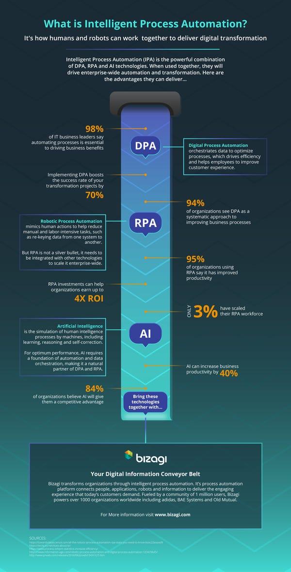 What is Intelligent Process Automation? | Bizagi