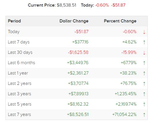 Bitcoin is too volatile