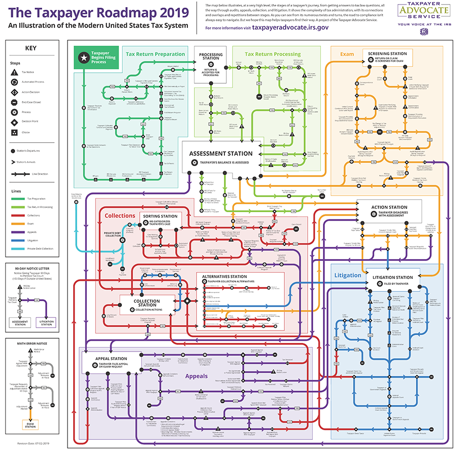 Taxpayer Roadmap 2019