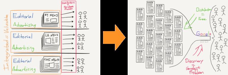 Aggregation publishing