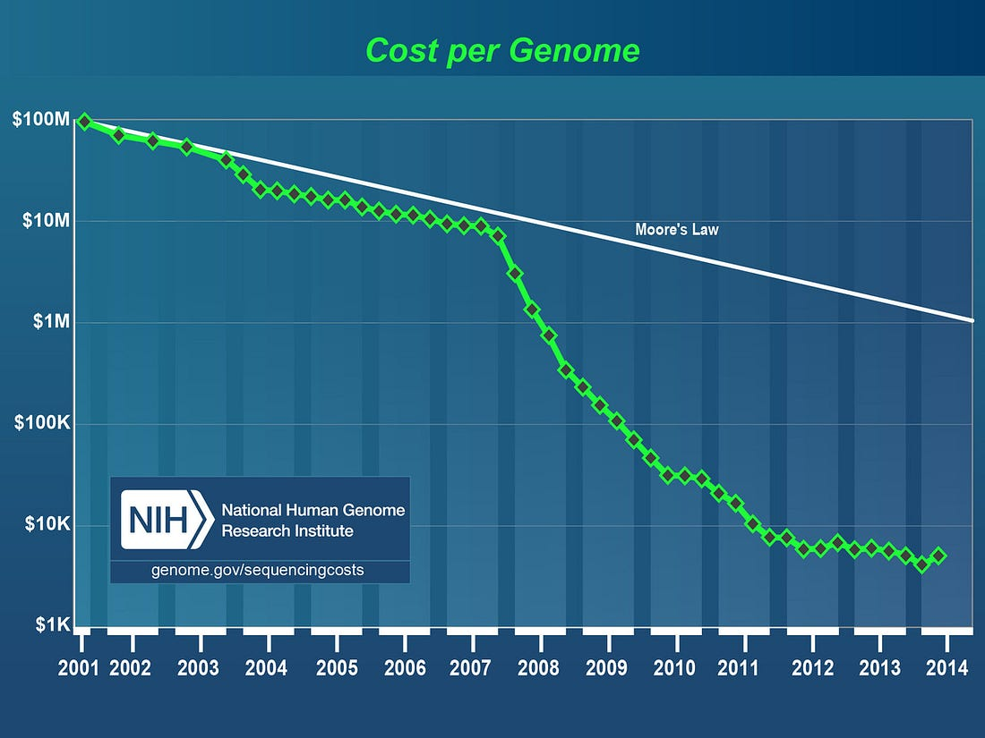 NIH_GENE_SEQUENCING_COSTS