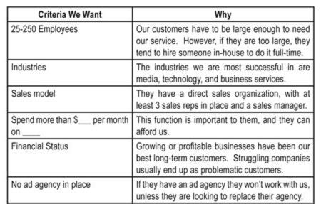 Resultado de imagen de ideal client profile predictable revenue