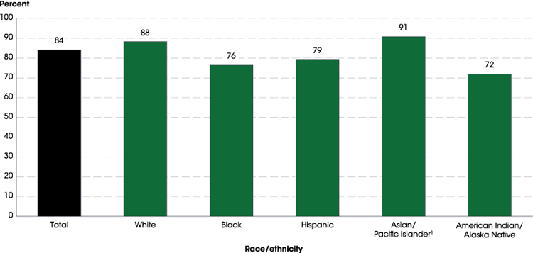 igure 2. Adjusted cohort graduation rate (ACGR) for public high school students, by race/ethnicity: 2015–16