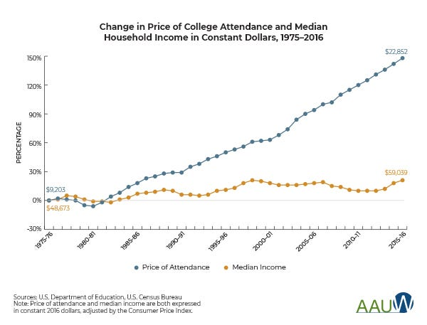 chart showing how price of college tuition has increased over time while median incomes have barely grown
