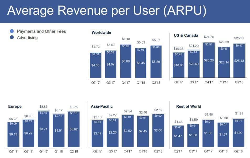 Facebook - Werbeumsatz nach Regionen