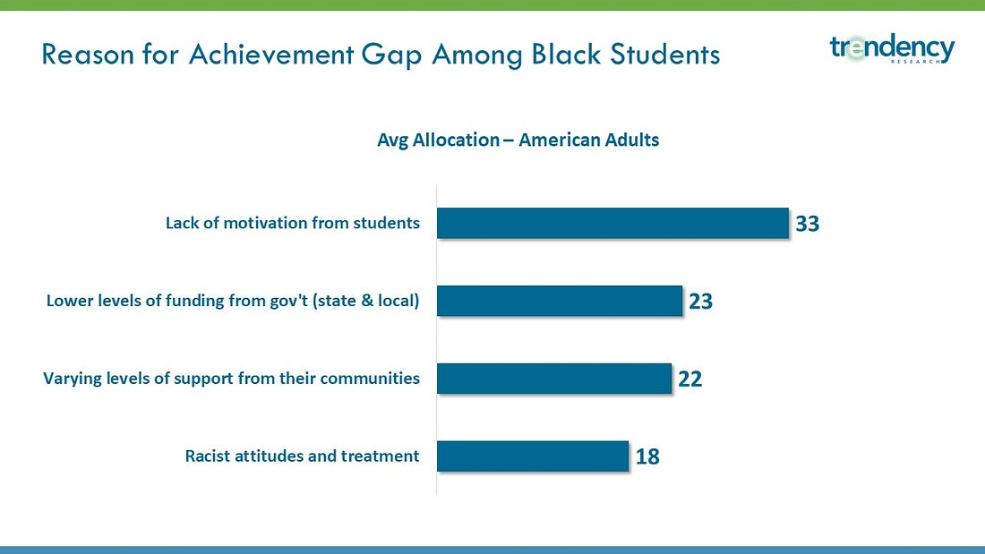"The average allocation says that on average, respondents allocated 33% of the achievement gap is attributed to ""lack of motivation from students."" This should not be interpreted to read that 33% of respondents selected 'lack of motivation.'"