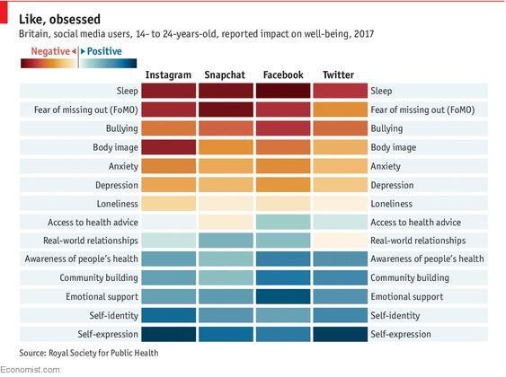 How heavy use of social media is linked to mental illness - Daily chart
