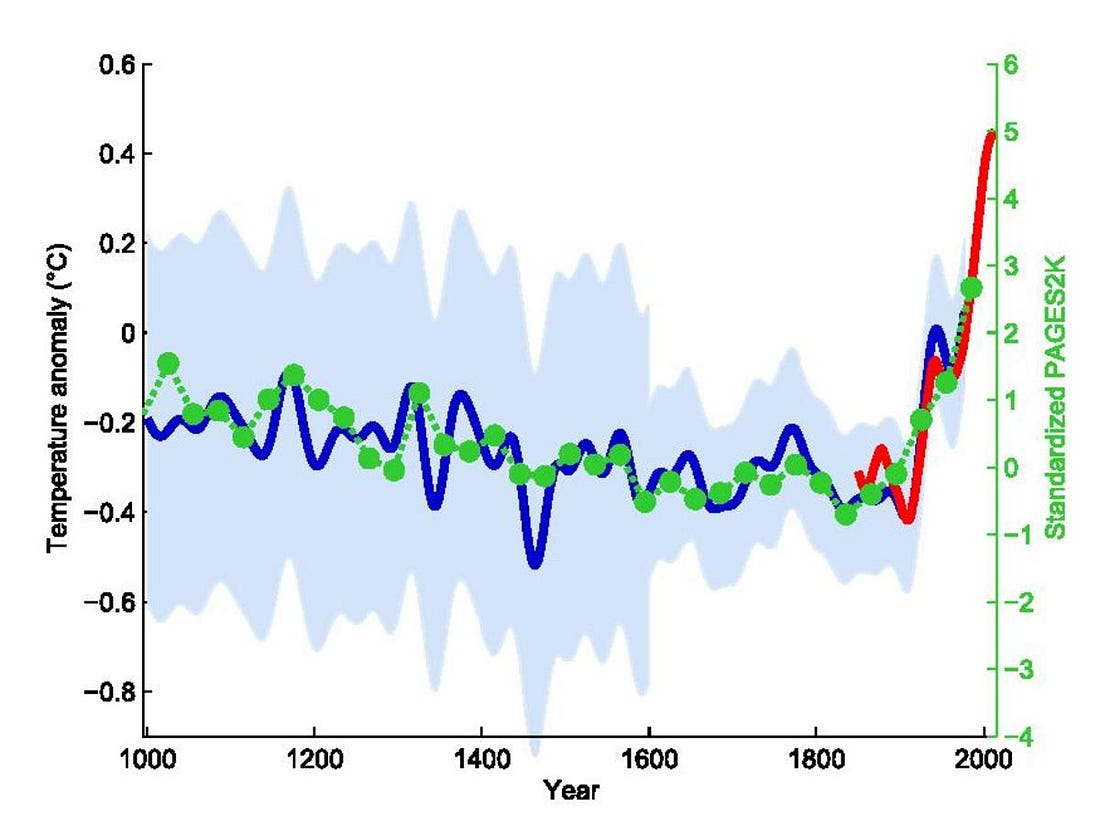 Image result for hockey stick graph