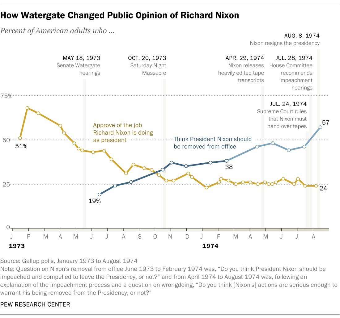 How Watergate Changed Public Opinion of Richard Nixon