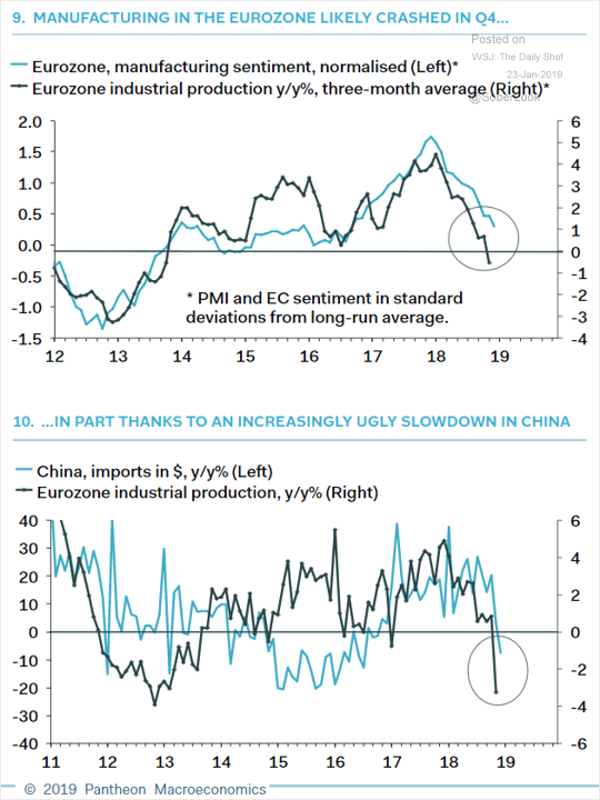 Eurozone - China slowdown correlation.png