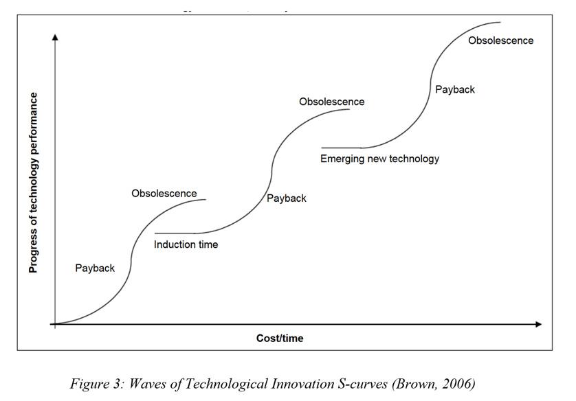 Image result for s curve innovation