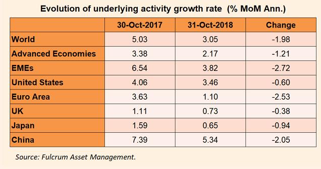 World economic growth 2017 vs 2018.png