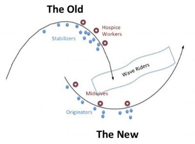 Image result for deborah frieze two loop theory