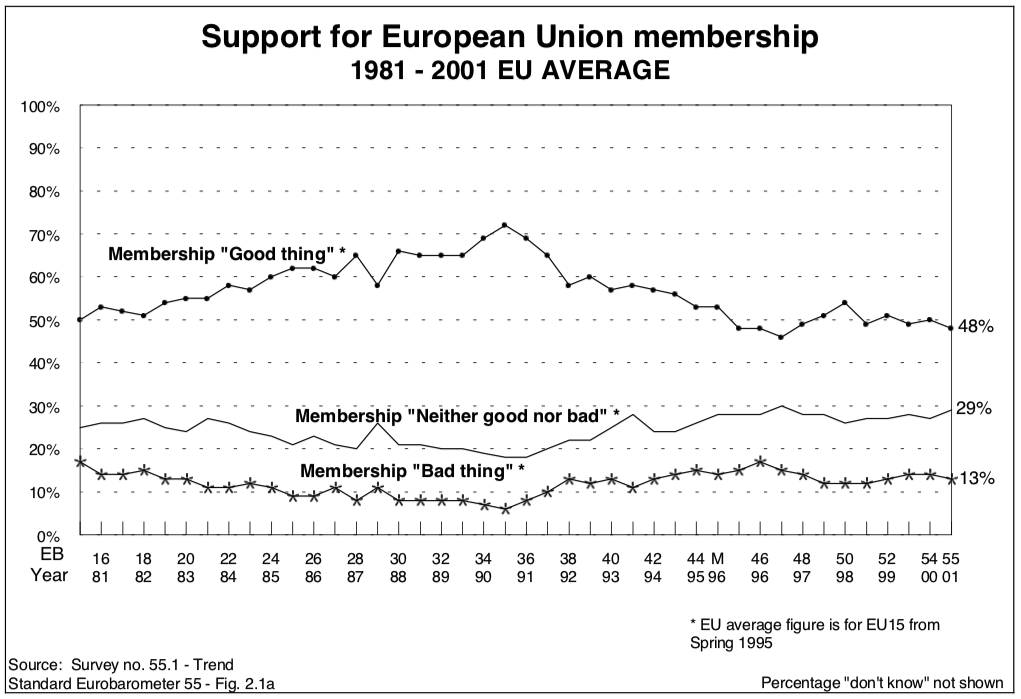 EU support 1981-2001.png