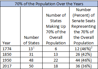 Population over the years