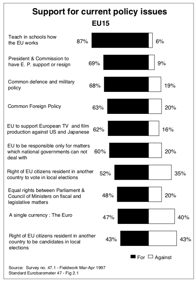 Support for EU policies 1996.png