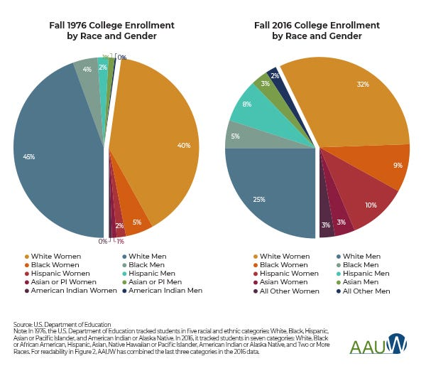 pie charts comparing 1976 to 2016 college enrollment by race and gender