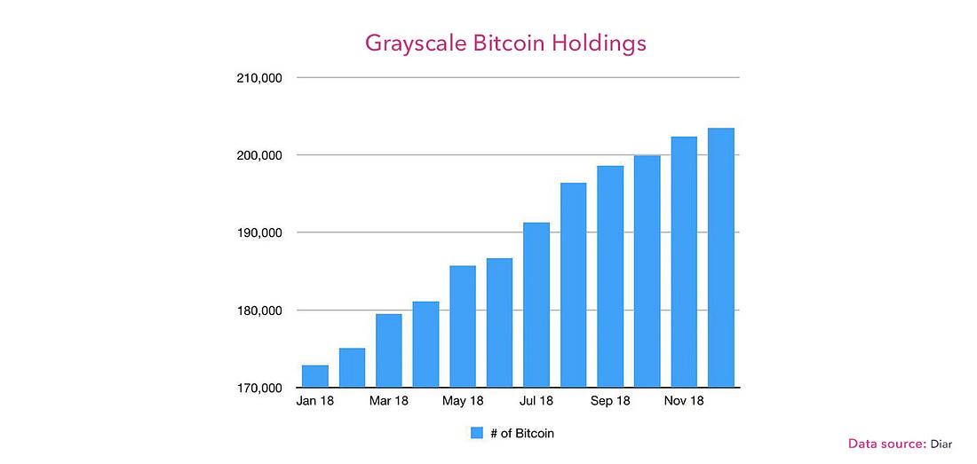 Grayscale-Bitcoin-Holdings.jpg