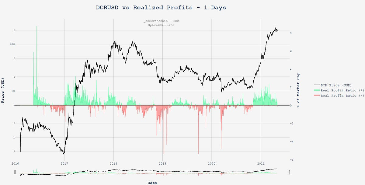 Thinking Out Loud #2: Decred Charting Spree