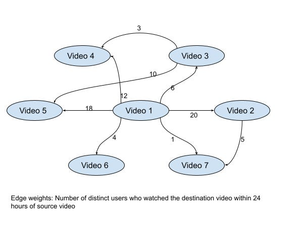 Recommendations using graph neural networks