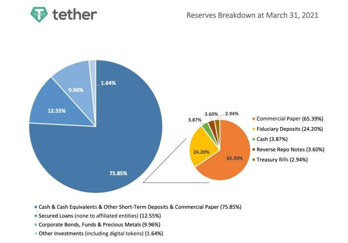 Tether Is Too Backed By Cash Reserves