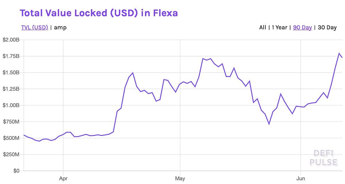 Amp on Coinbase and Coinbase Earn; all-time high Flexa TVL; El Salvador declares BTC legal currency