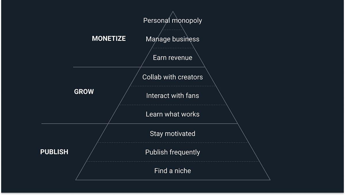 Creator Hierarchy of Needs