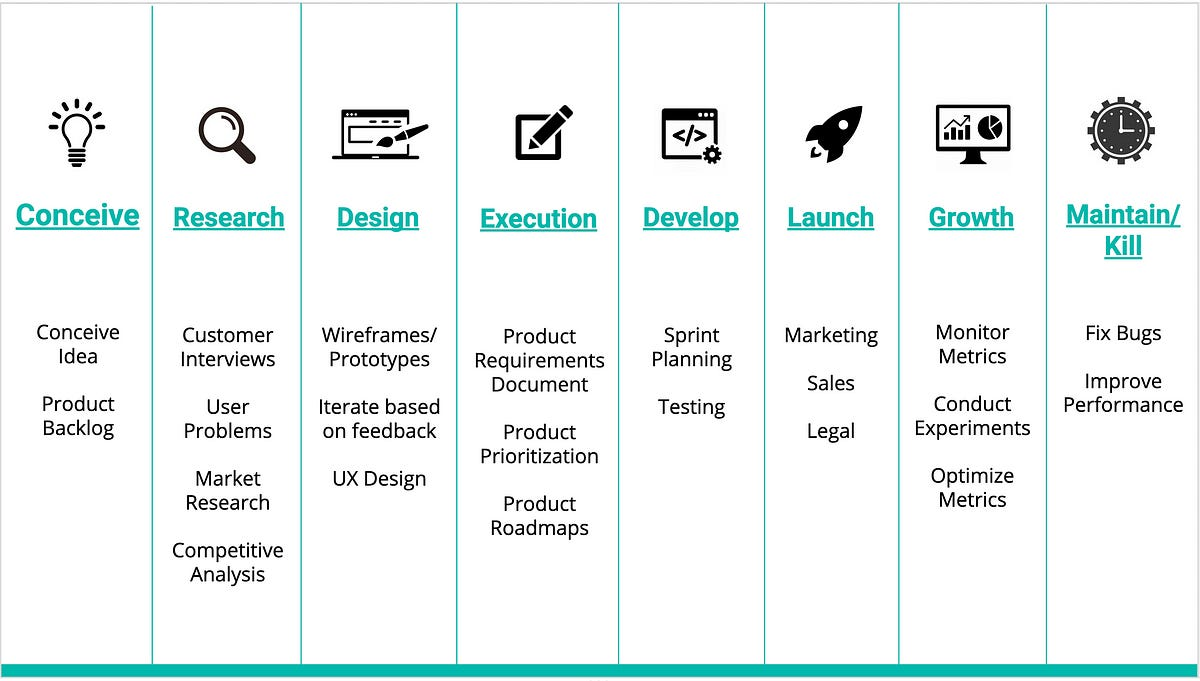 Product Management Bootcamp Notes - 1 - Customer Research