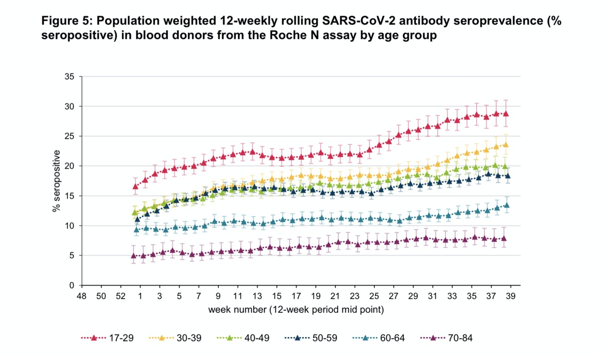 Mass vaccination may permanently attenuate population-wide immunity to SARS-2