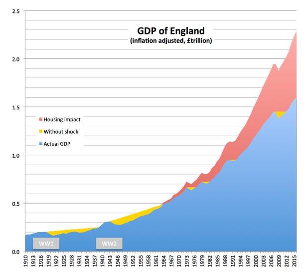 Why aren't we richer