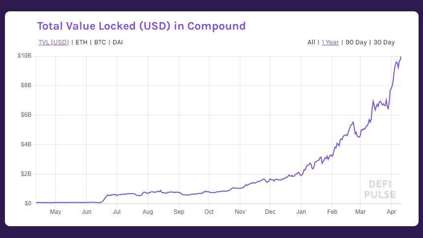 Compound Grants Funds Batch 2, KeeperDAO Introduces kCompound, Governance Updates