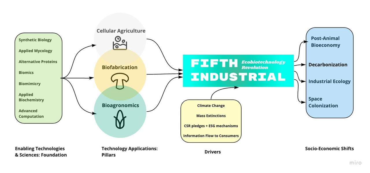Fifth Industrial
