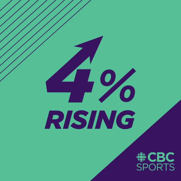 The 4% Rising