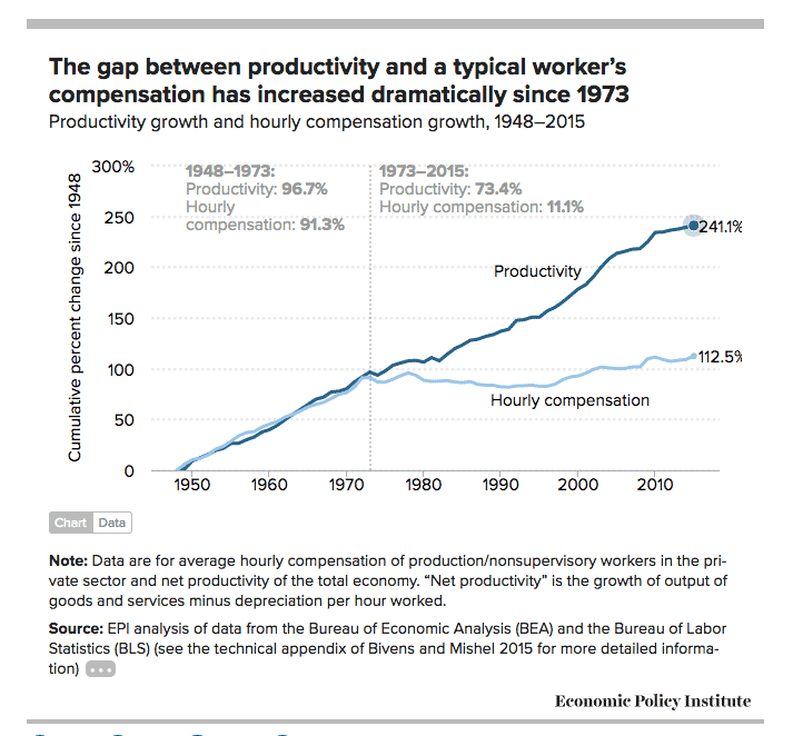 Productivity-Pay-gap.png