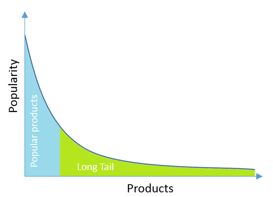 Recommender Systems: What Long-Tail tells ?   by Kadir Yasar   Medium