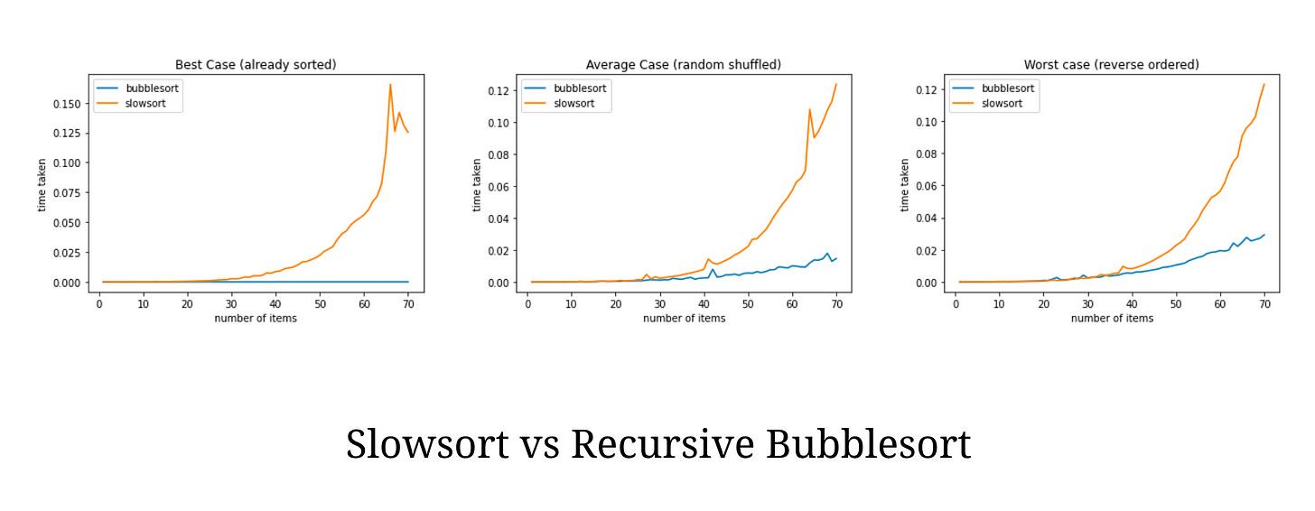 slowsort vs recursive bubblesort