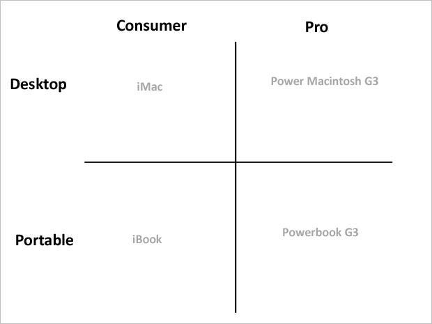 This Is the Super Simple Chart Steve Jobs Made to Save Apple From Extinction