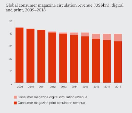 Global Magazine Publishing Outlook, 2014-2018