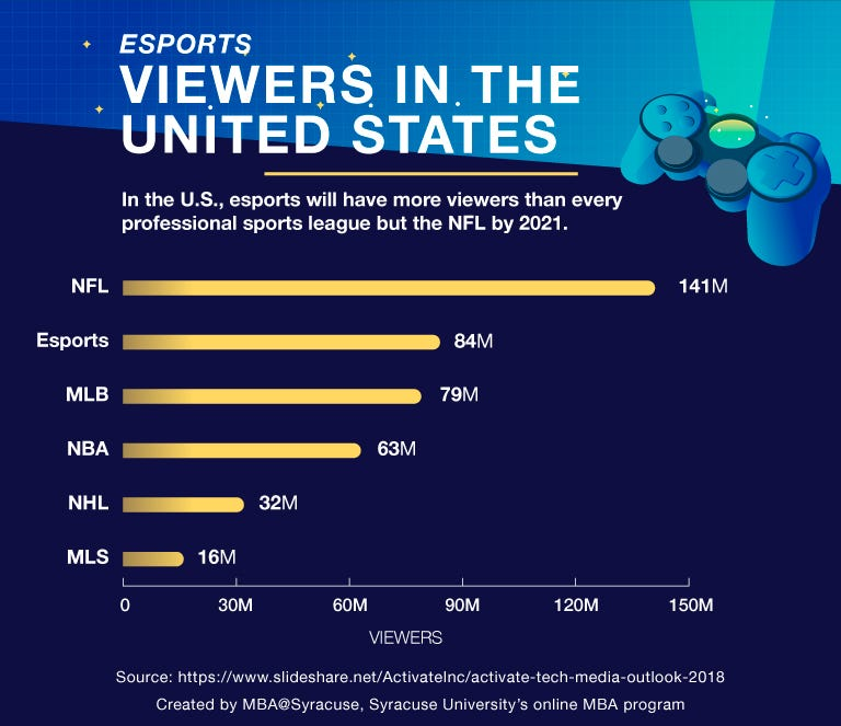 Esports Viewership Vs Traditional Sports: Revenue and Statistics for  Investors - Business Telegraph