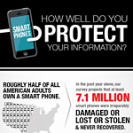 How well do Consumer Reports survey respondents and you protect mobile phone data?