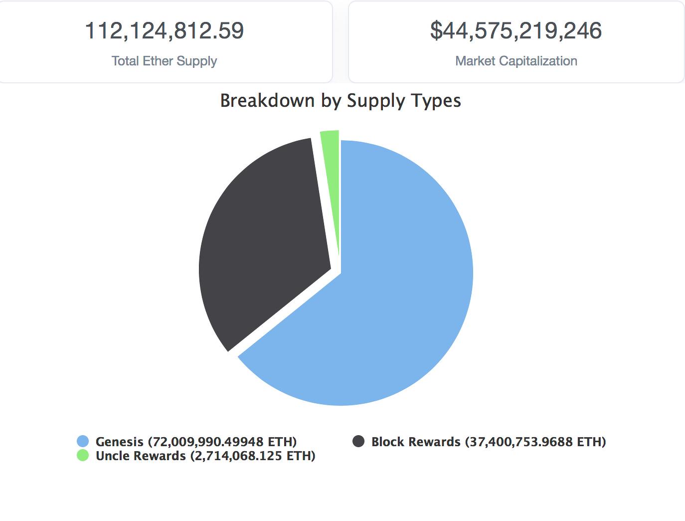 Ethereum supply breakdown