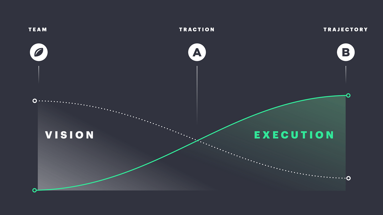 Fundraising vision and execution