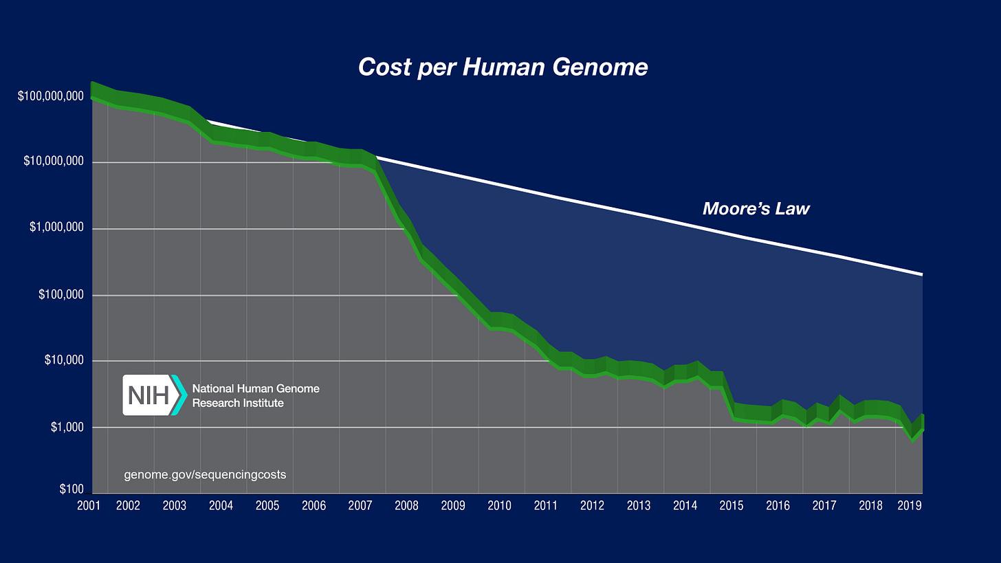 Cost Per Genome - August 2019