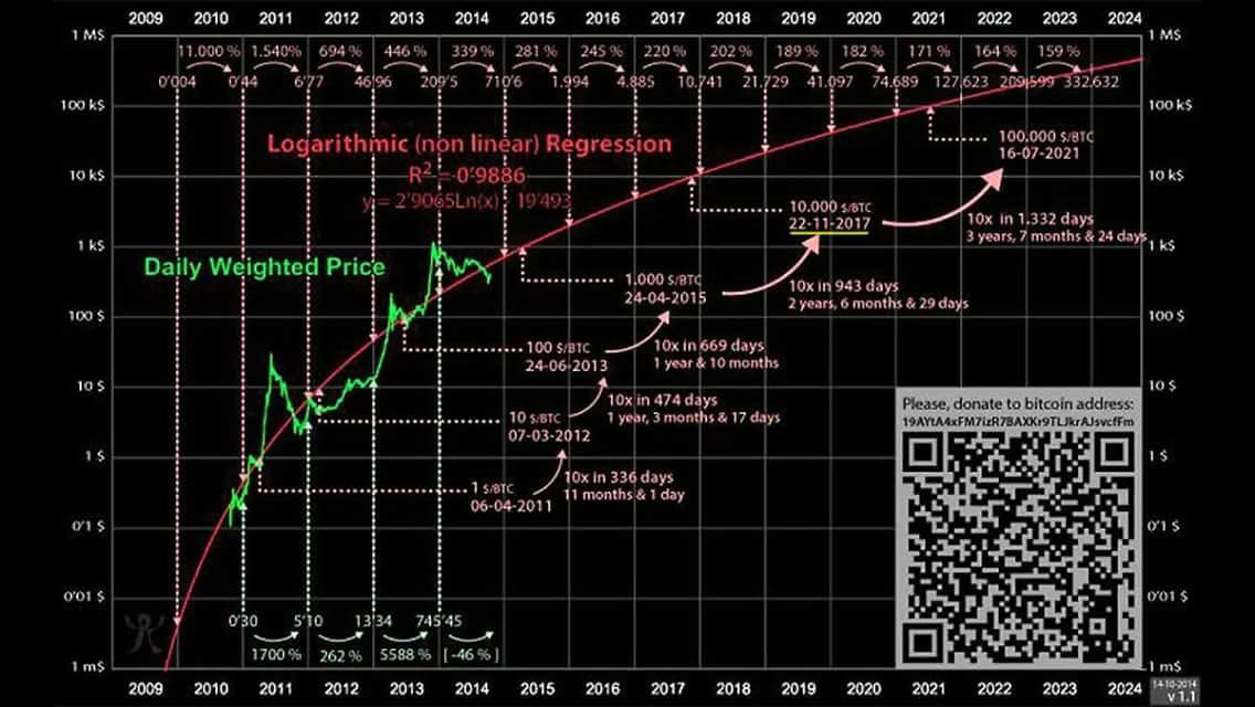 """DaytradeJeffrey📈 on Twitter: """"Chart from 2014 predicts bitcoin extremely  accurate… """""""