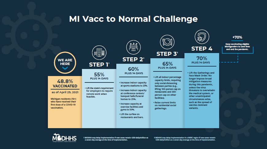Whitmer - Governor Whitmer Unveils Plan to Get 'MI Vacc to Normal'