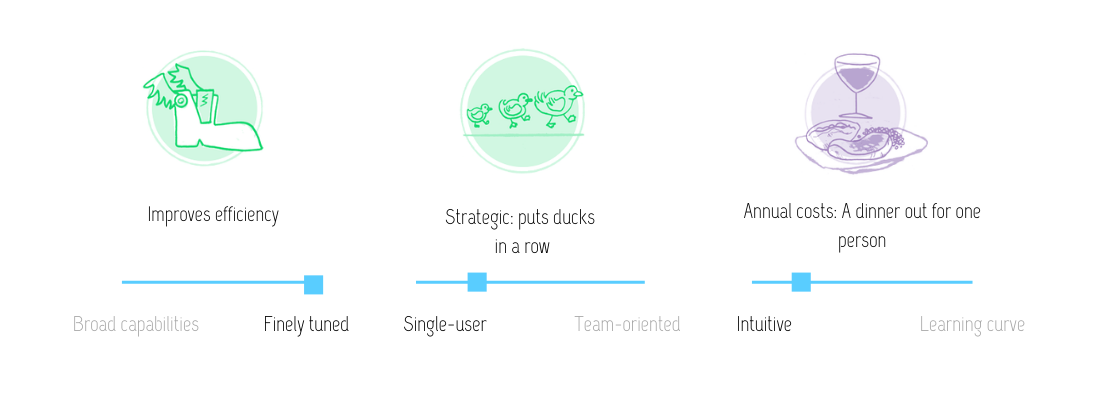 Visual review of features of Pocket link saving tool: improves efficiency; strategic (puts ducks in a row); at the annual cost of a dinner out for one person. This tool is finely tuned, single-user and intuitive.