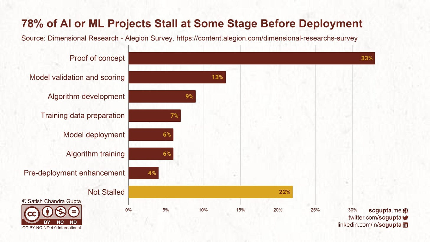 78% machine learning projects fail