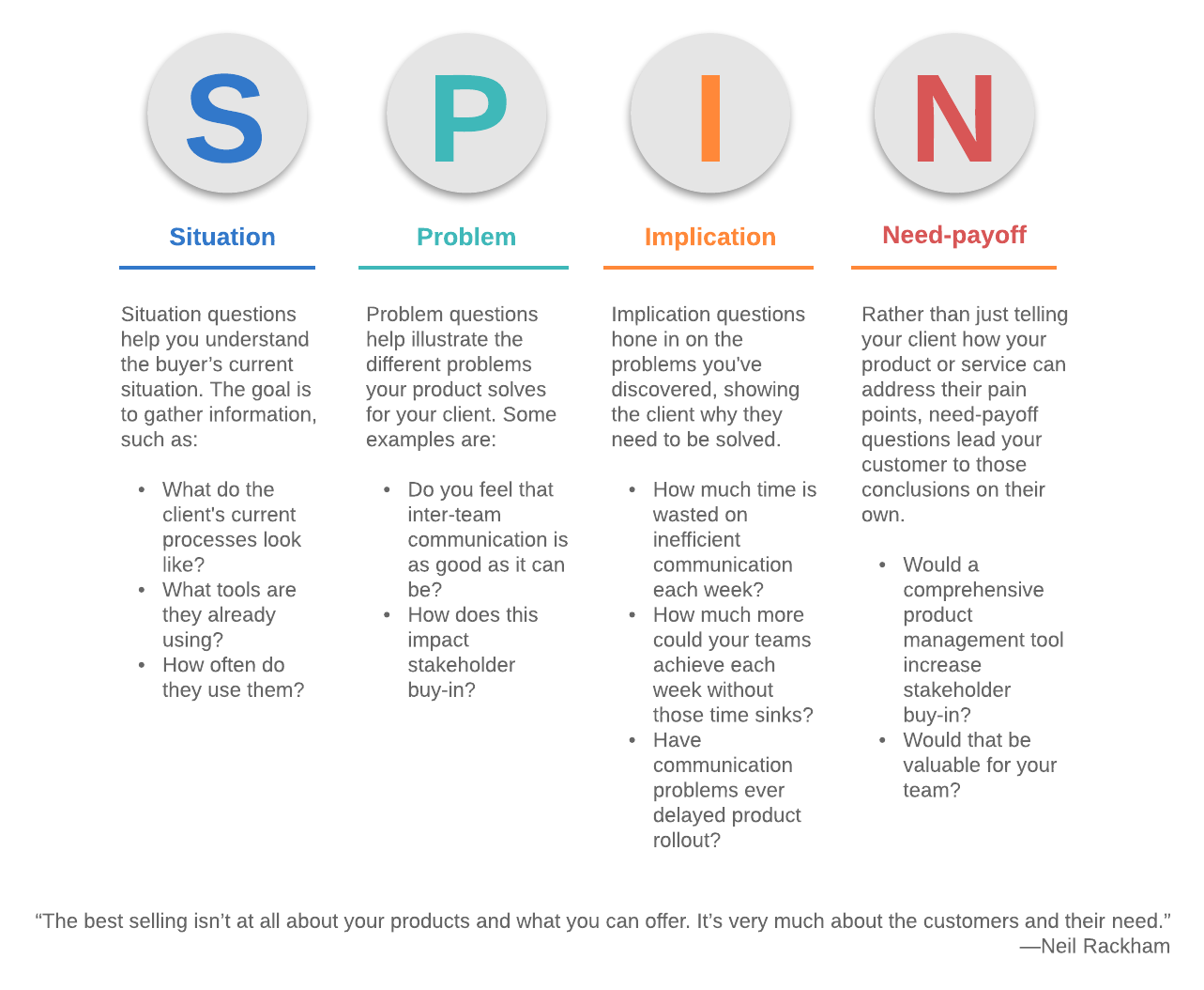 four steps to spin selling
