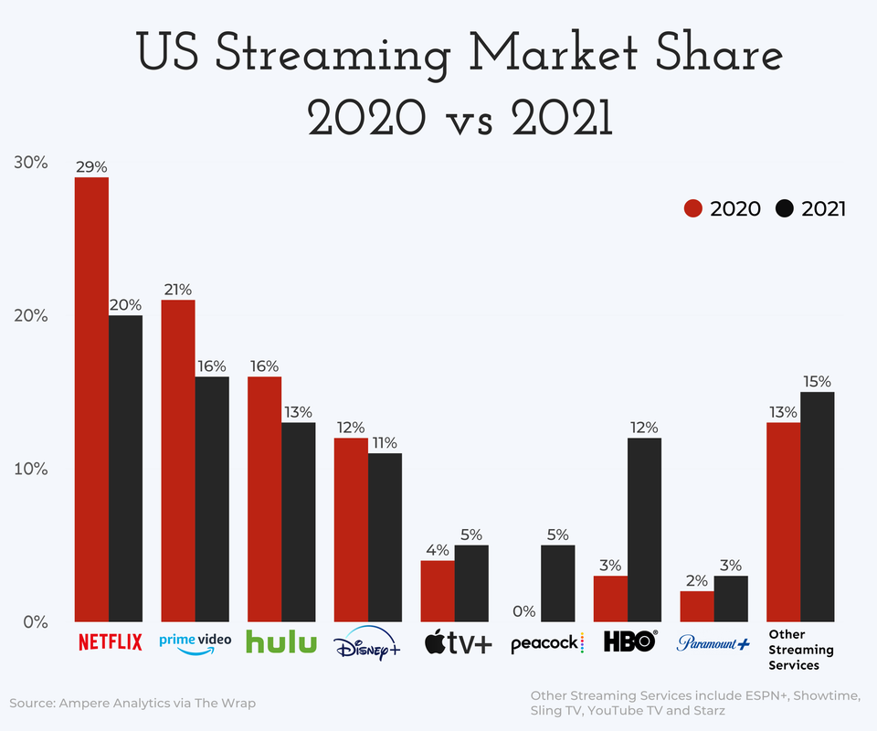 r/dataisbeautiful - [OC] US Streaming Services Market Share, 2020 vs 2021