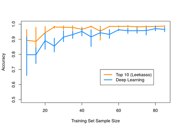 Don't use deep learning; your data isn't that big